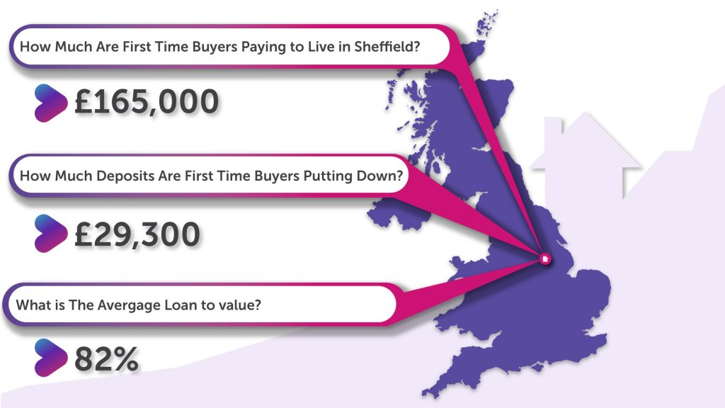 How Much Deposit Are First Time Buyers in Sheffield Putting Down?